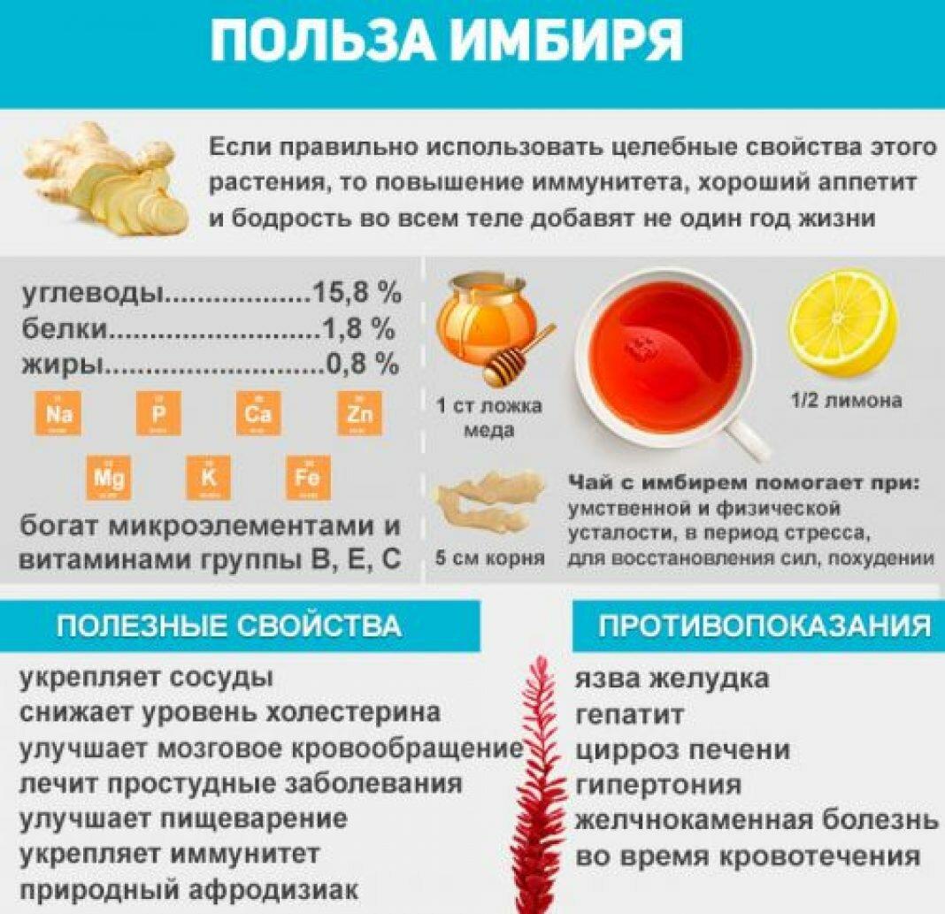 Рецепты Имбиря Как Похудеть. Как быстро похудеть с имбирем