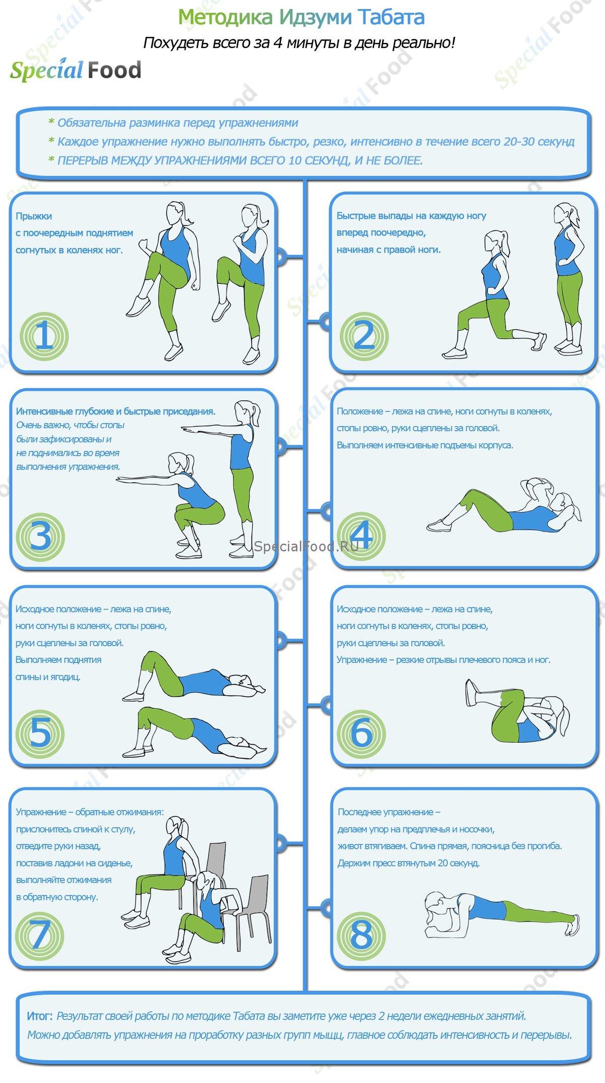 Методика упражнений похудения
