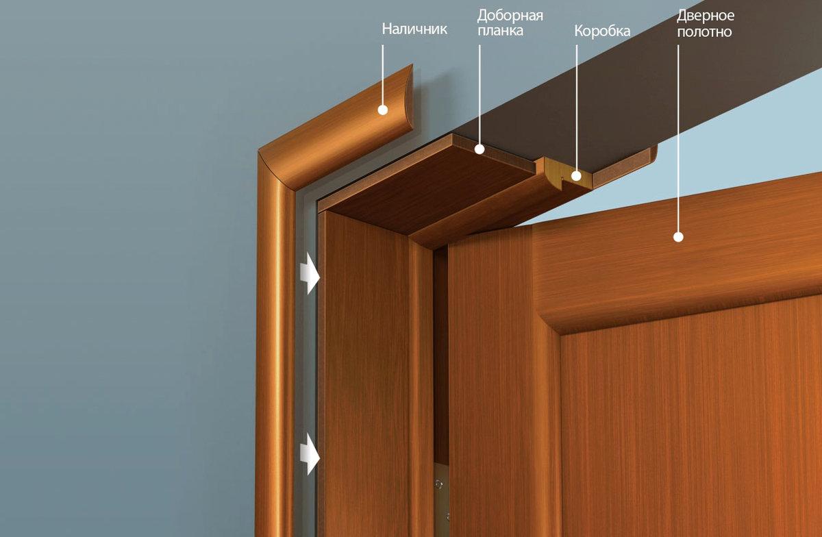 Установка дверей своими руками: монтаж дверного короба