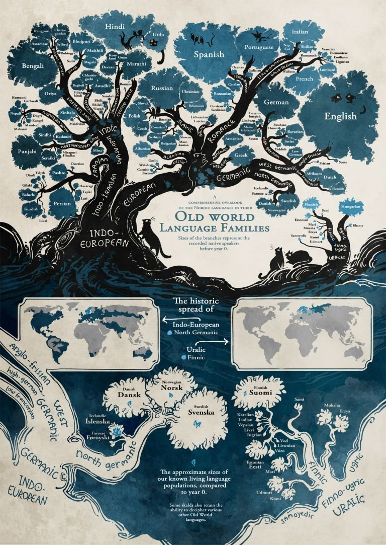 Языковое дерево