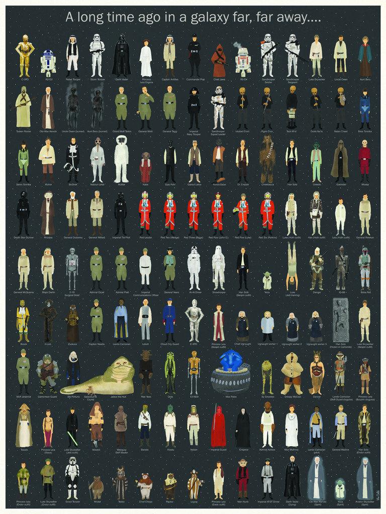 — Постер со всеми персонажами из трилогии «Звездных войн»