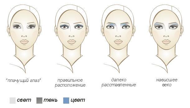 Как правильно красить глаза карандашом: выбираем макияж в соответствии с формой глаз
