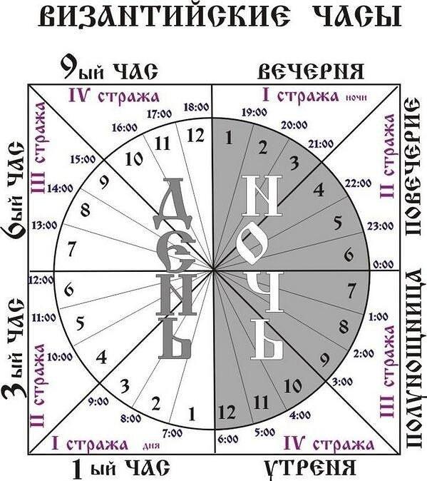 Практически у каждого народа существовали системы летоисчисления по которым они записывали.