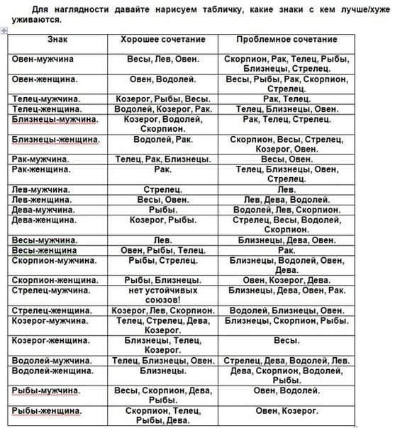 Знаком совместимоти таблица зодиака