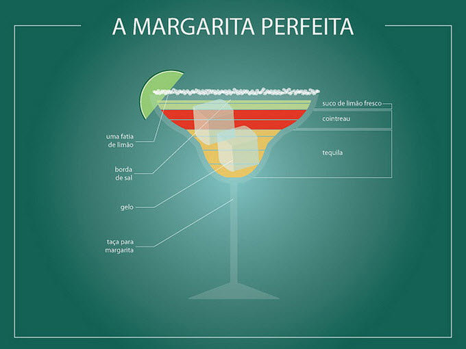 Маргарита в инфографике