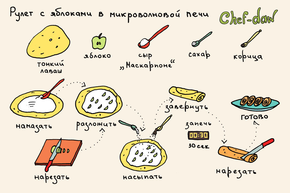 Картинки нарисованных рецептов