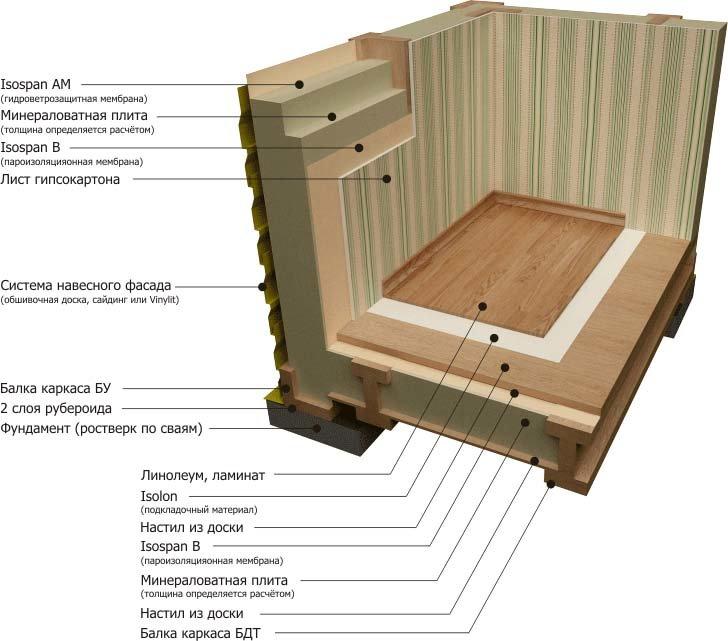 канадская технология каркасного дома пол стена Отдых