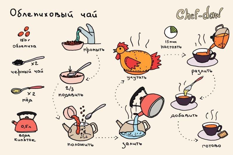 Рецепты в картинках с приколами