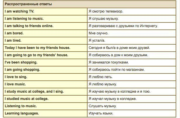 Знакомства на английском языке фразы