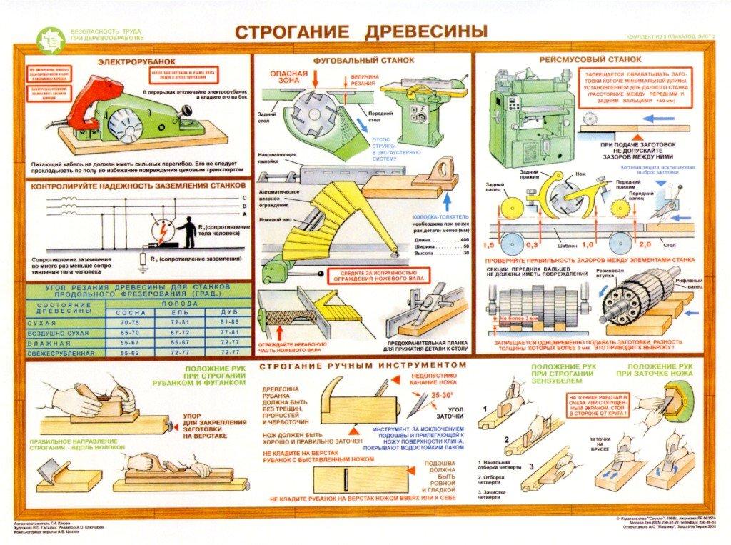 плакаты по трудовому обучению в школе