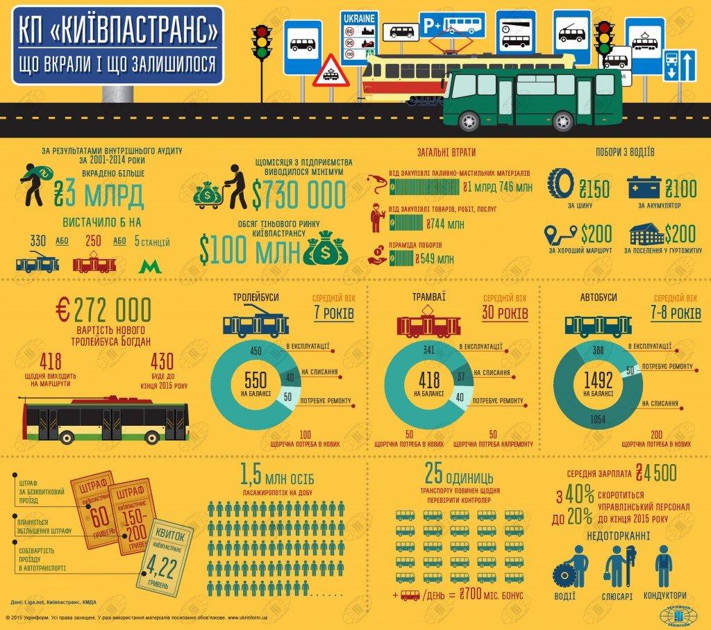 Инфографика: Киевпастранс: масштабы коррупции и дела насущные