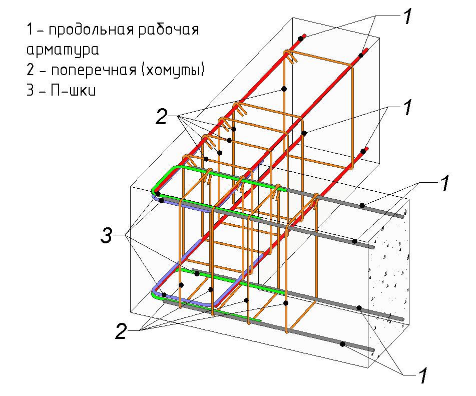 какого диаметра арматуру использовать для ленточного фундамента