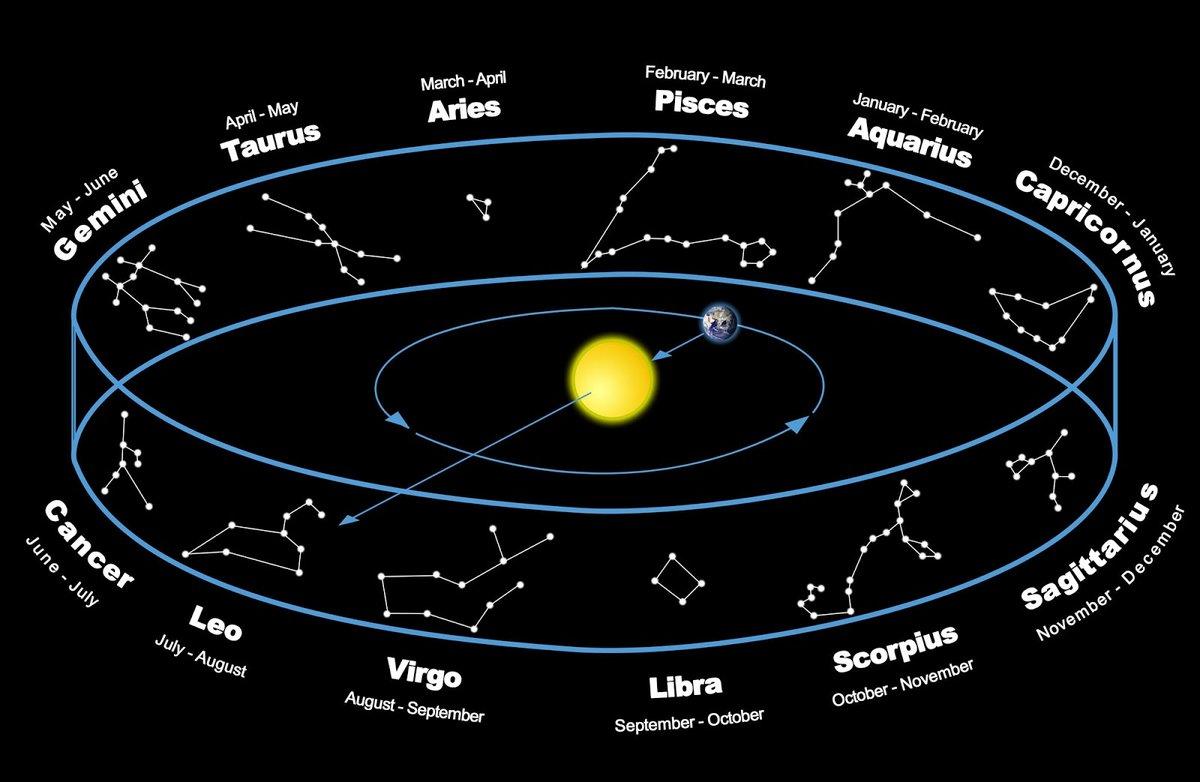 Зодиакальные созвездия картинки