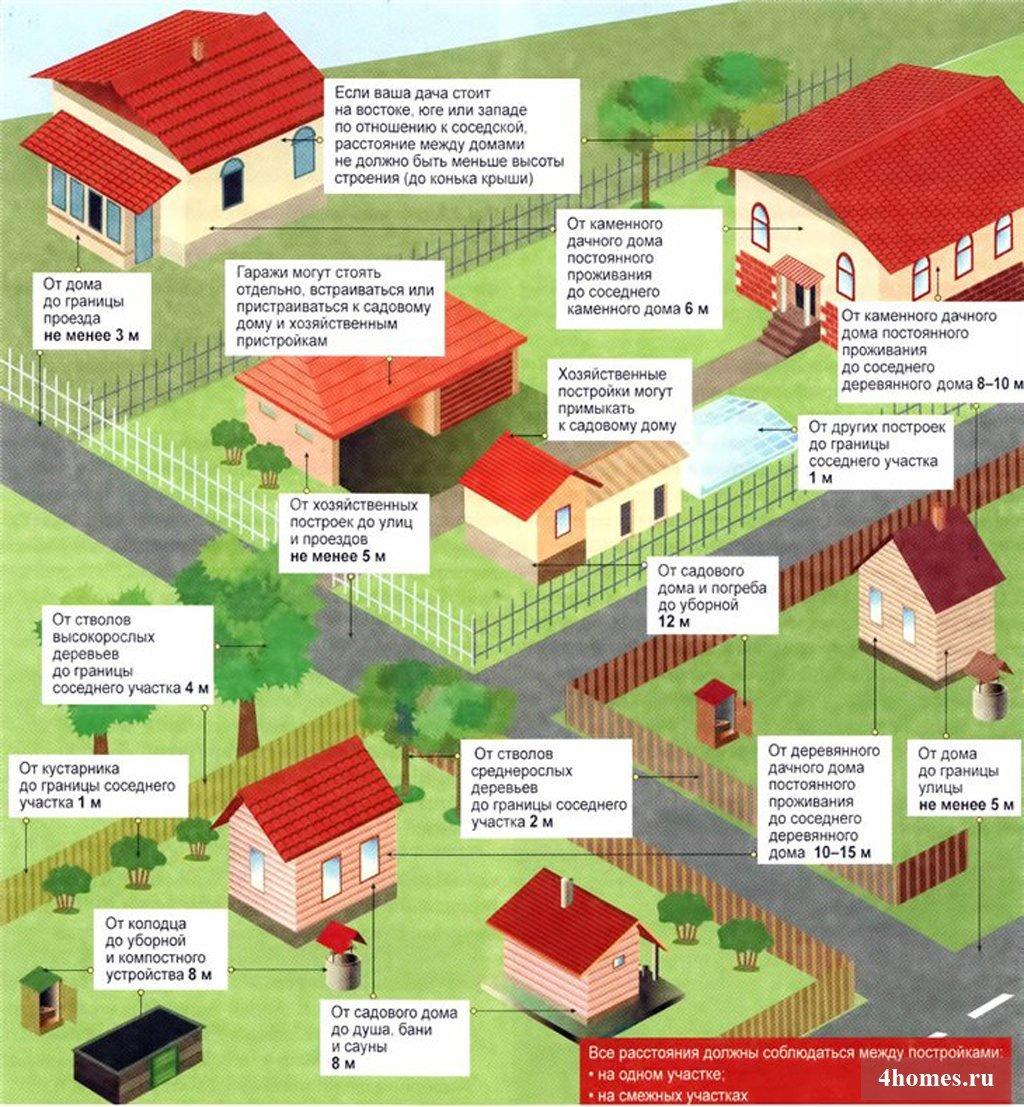 учет строений на земельном участке