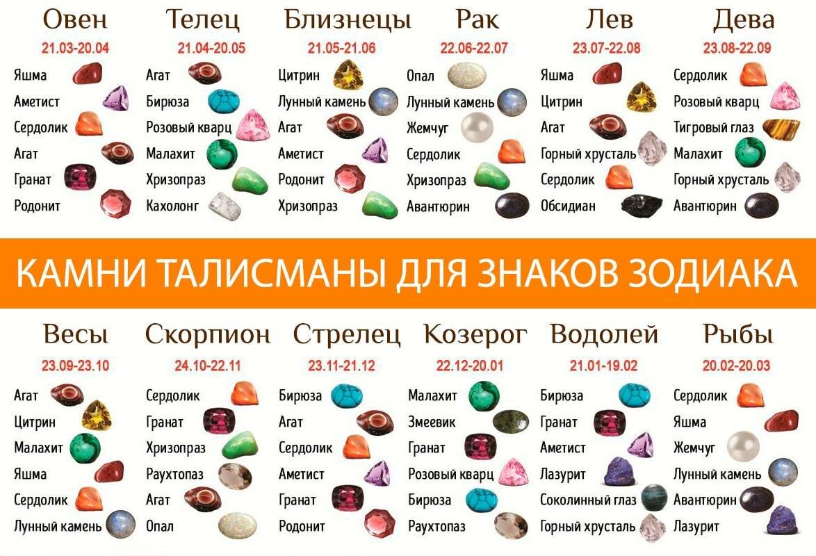 драгоценные камни по знакам зодиака