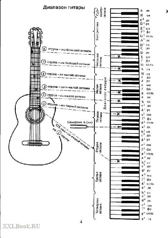 яркий аккорды для гитары в картинках с нотами тент