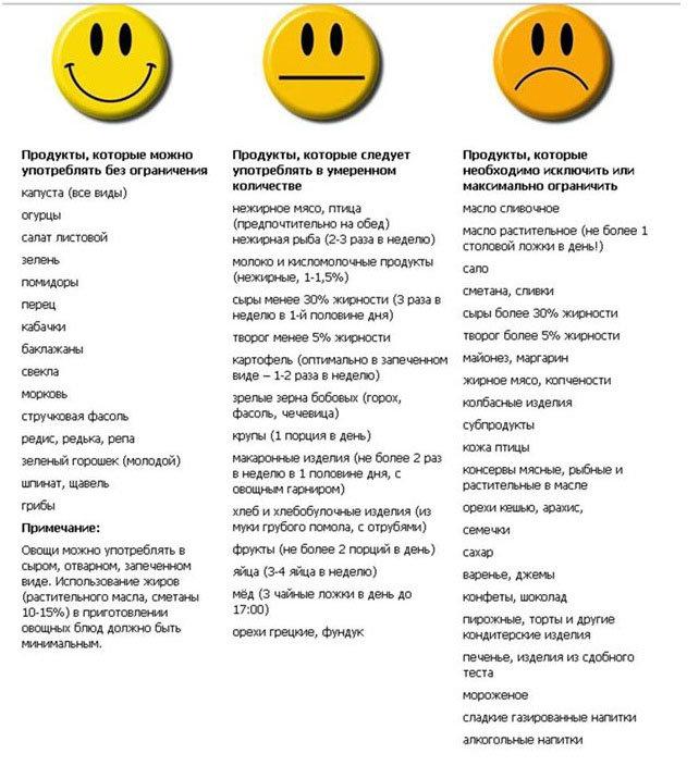 какие продукты ограничить при похудении