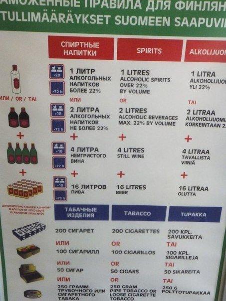 Правила ввоза продуктов в финляндию