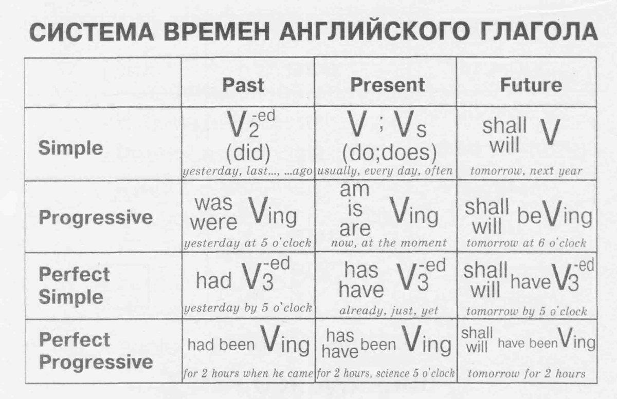 избавиться образование времён в английском языке гороскоп завтра для