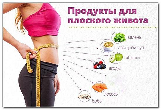 убрать живот и бока питание