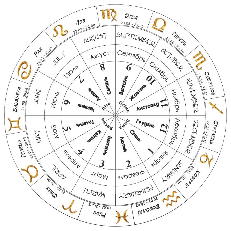 про гороскоп картинки таблица названа честь модной