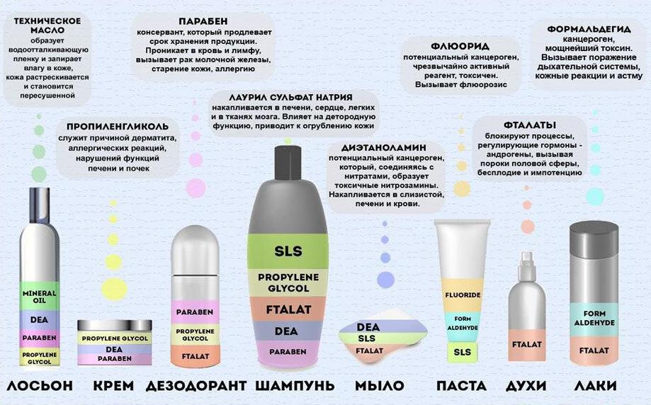 Опасные компоненты в кремах и косметике
