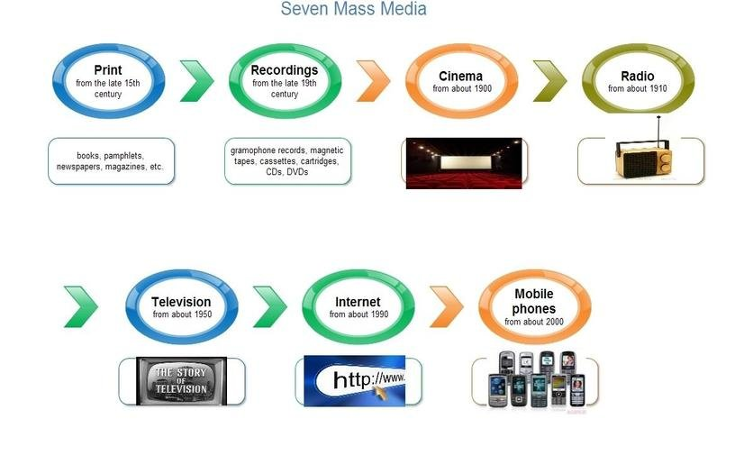 how mass media Political behavior how mass media sets the political agenda how mass media influencing public opinion: citizens cannot witness every event that.