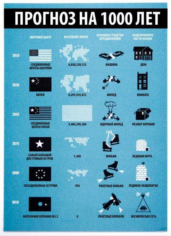 Альтернативный сценарий развития земной цивилизации / Инфографика / begloglot.ru - интересное рядом