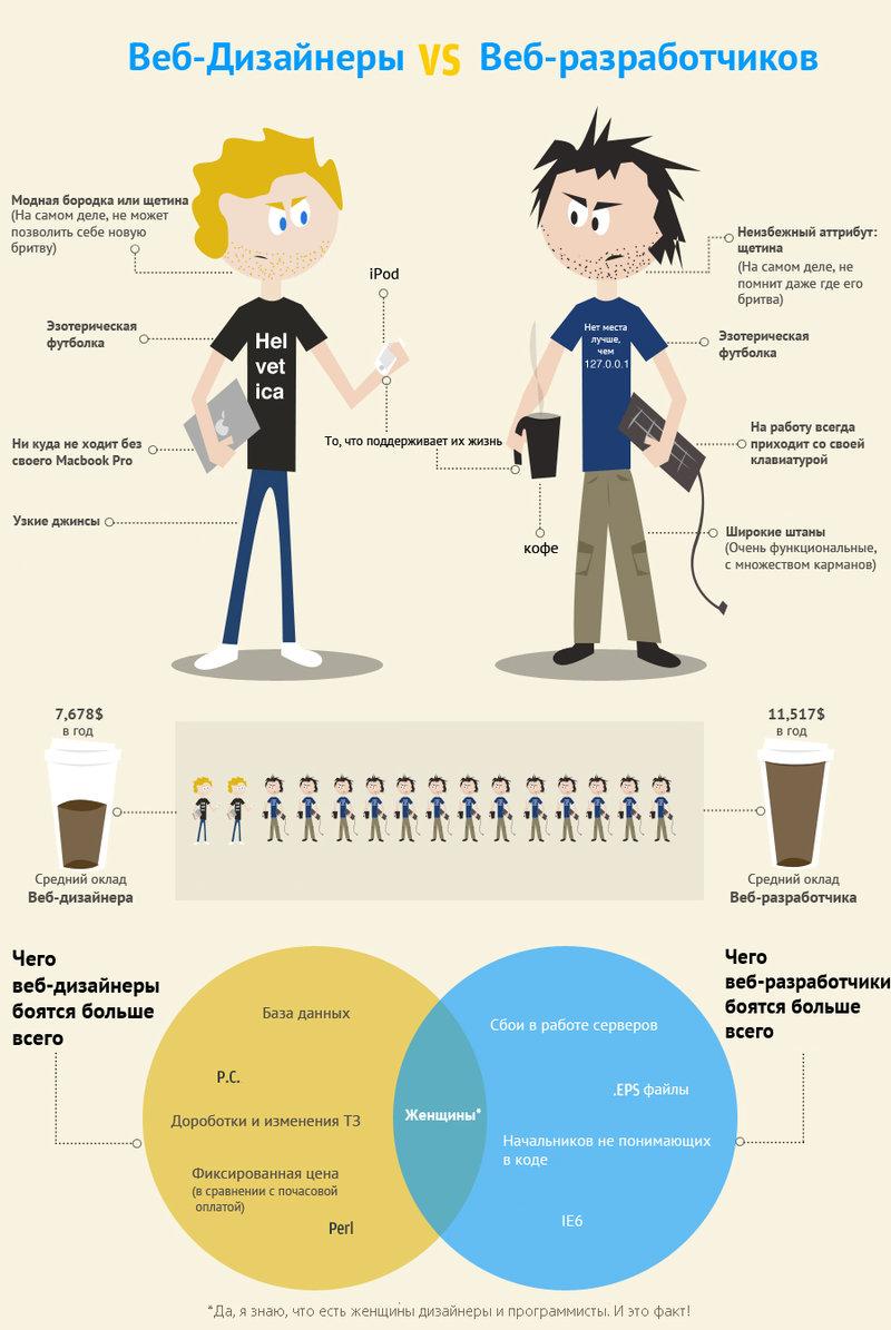 Инфографика:веб-дизайнеры vs веб-разработчики