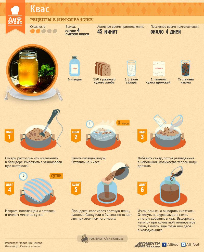 Рецепты еды и напитков