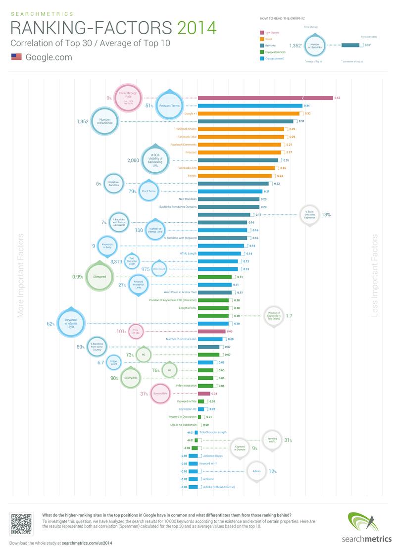 Инфографика: Факторы ранжирования сайтов в Google 2014