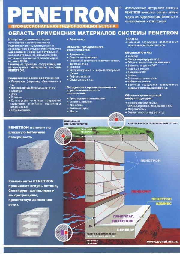 Строительство.гидроизоляция наливные полы ижевск цена за квадратный метр