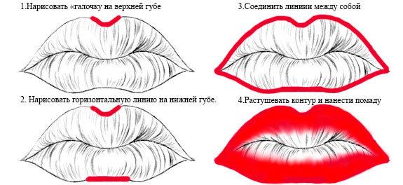 Правильный макияж губ