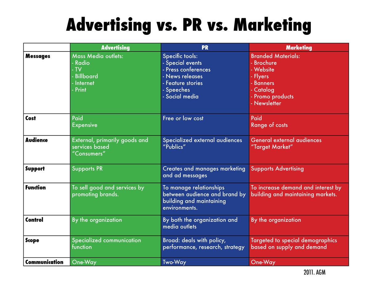 marketing and advertisement What's the difference between advertising and marketing marketing is the systematic planning, implementation, and control of business activities to bring together buyers and sellers.