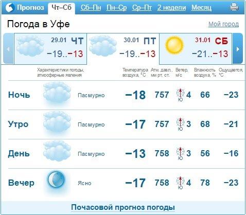 Погода в уфе яндекс подробно