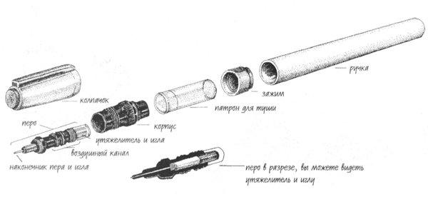 Инструмент для рисования тушью