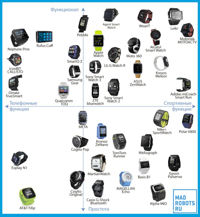 Кто есть кто: Умные часы / Блог компании Madrobots / Хабрахабр