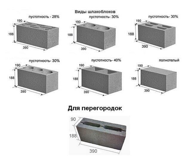 шлакоблоки параметры