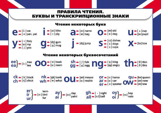 Обучение чтению на английском языке | Класс39