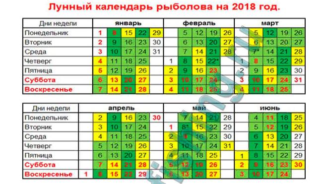 Календарь рыболова на 2019 краснодарский край