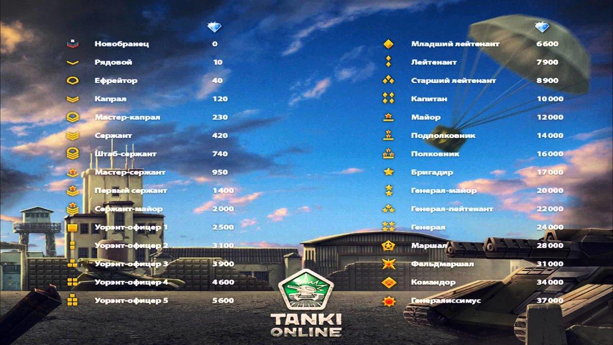Картинка танки онлайн ранги