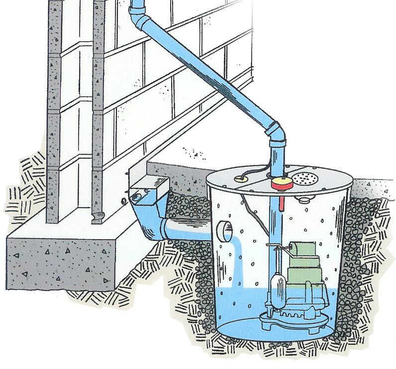 отвод воды из подвала