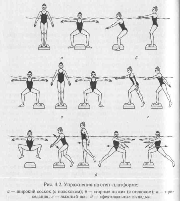 Аквааэробика Движения Для Похудения. Самые эффективные упражнения аквааэробики