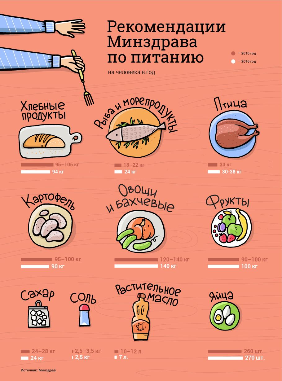 мясистые, полезные советы про еду в картинках ряд подплетается схеме