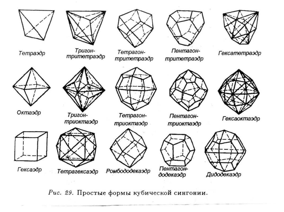 Геометрическая фигуры картинки с названиями