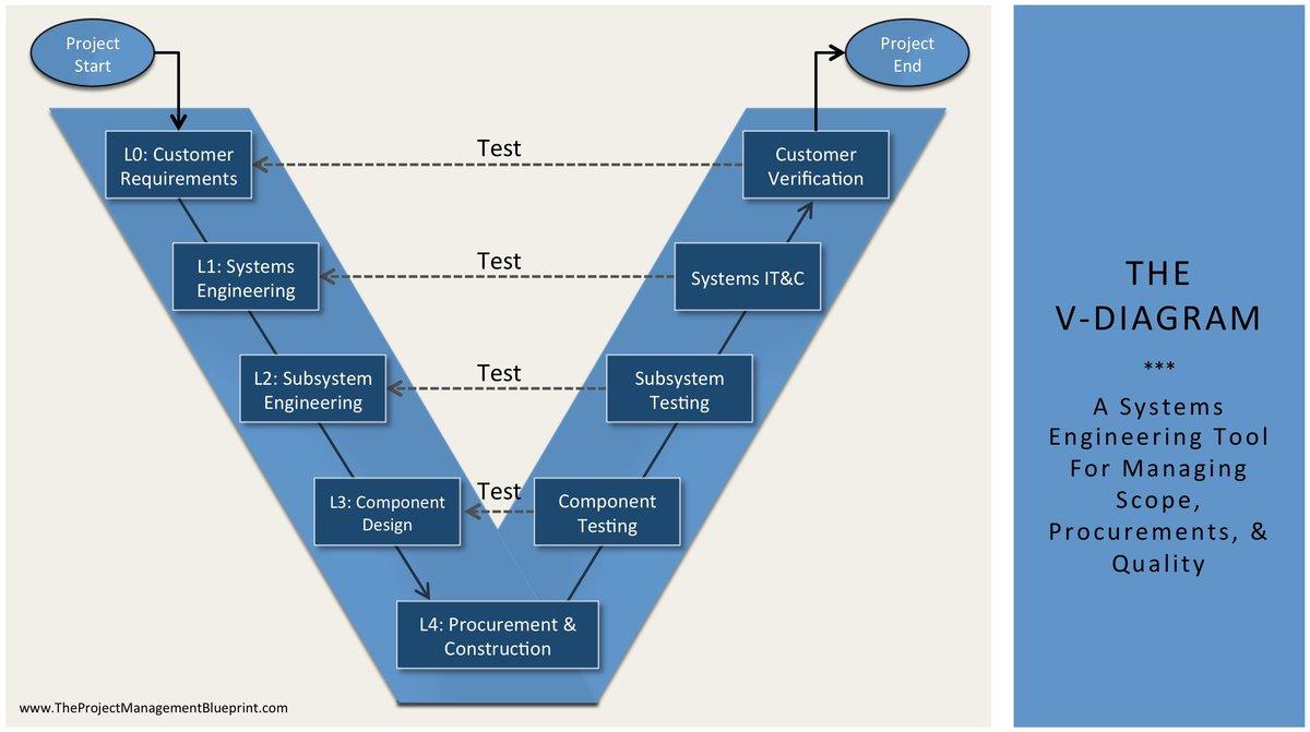 2 critical chainbuffer management sizing project and feeding buffers ...