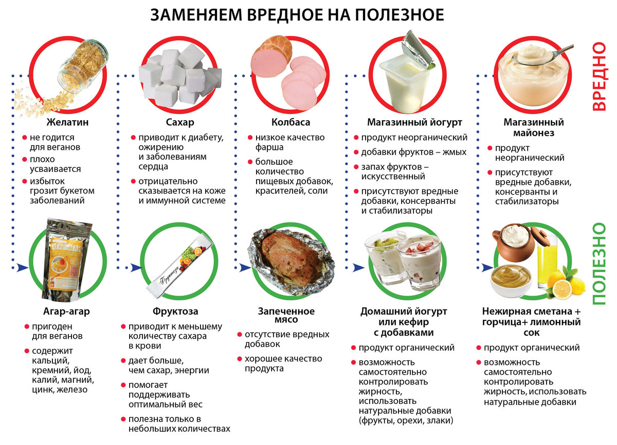 правильное питание продукты для похудения