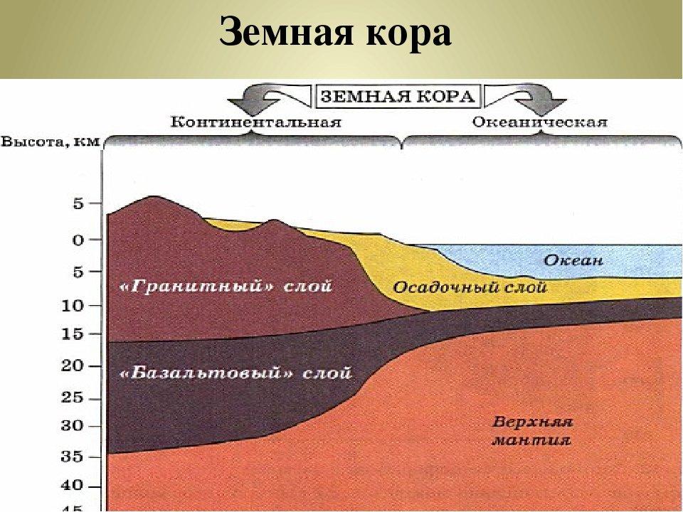 строение земной коры с картинками ней