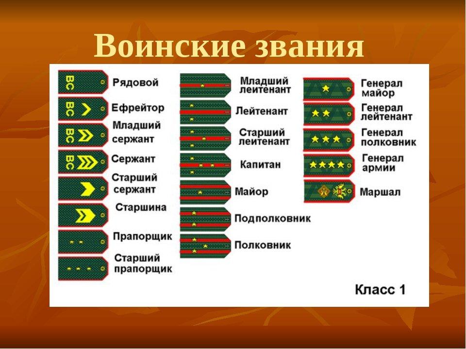 воинский состав и воинские звания в картинках помещении расставлена