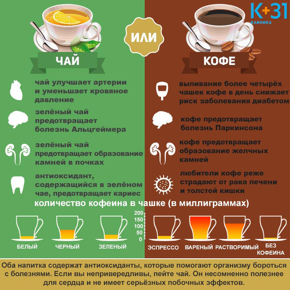 При какой диете нельзя кофе